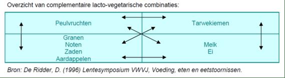 Complementaire lactovegetarische combinaties