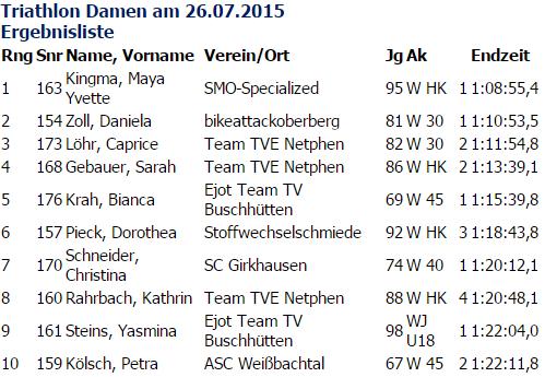 Uitslag triatlon Duitsland
