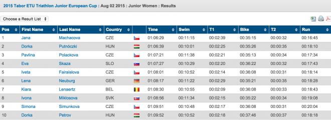 2015 Tabor ETU Triathlon Junior European Cup  Triathlon.org