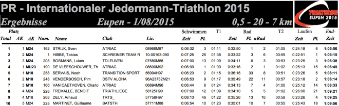www.triathloneupen.be fileadmin triathlon PDF Ergebnislisten Results_Tri_PR2015.pdf