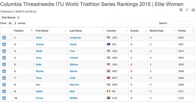 WTS Ranking 2015 F