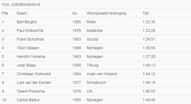 Uitslag Valkenburg 2015
