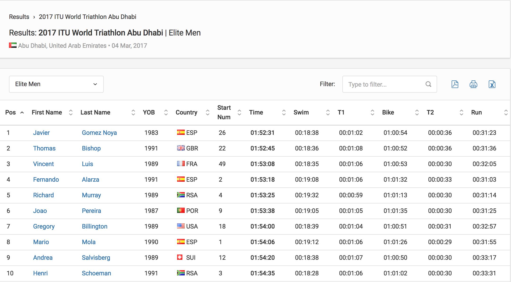 Abu Dhabi WTS M 2017 results