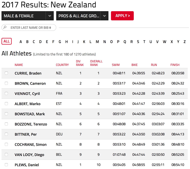 IM NZ 2017 results
