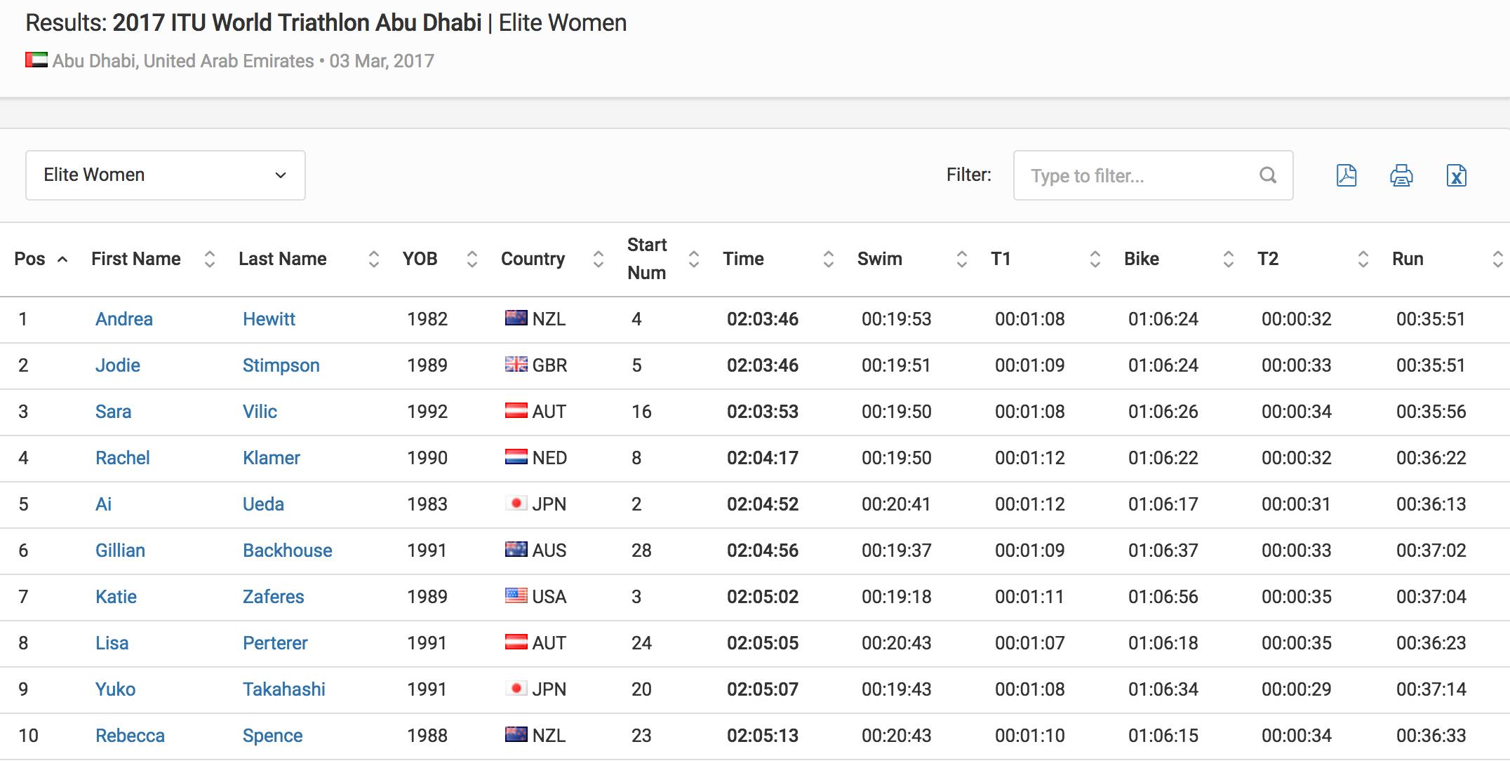 Results Elite Women 2017 ITU World Triathlon Abu Dhabi Triathlon.org