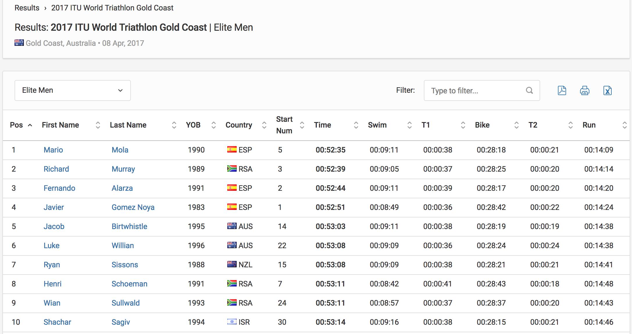 Results Elite Men 2017 ITU World Triathlon Gold Coast Triathlon.org