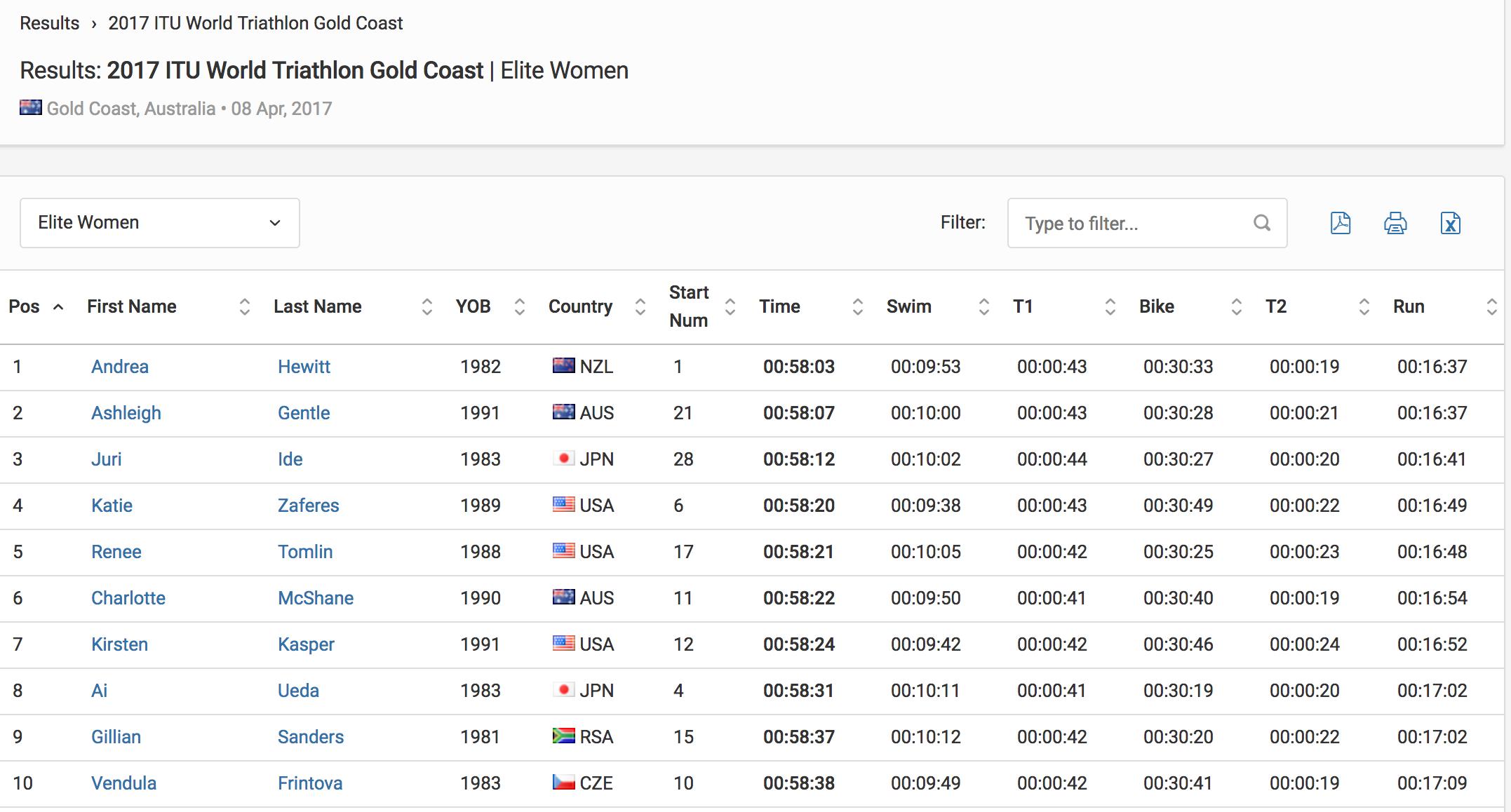 Results Elite Women 2017 ITU World Triathlon Gold Coast Triathlon.org