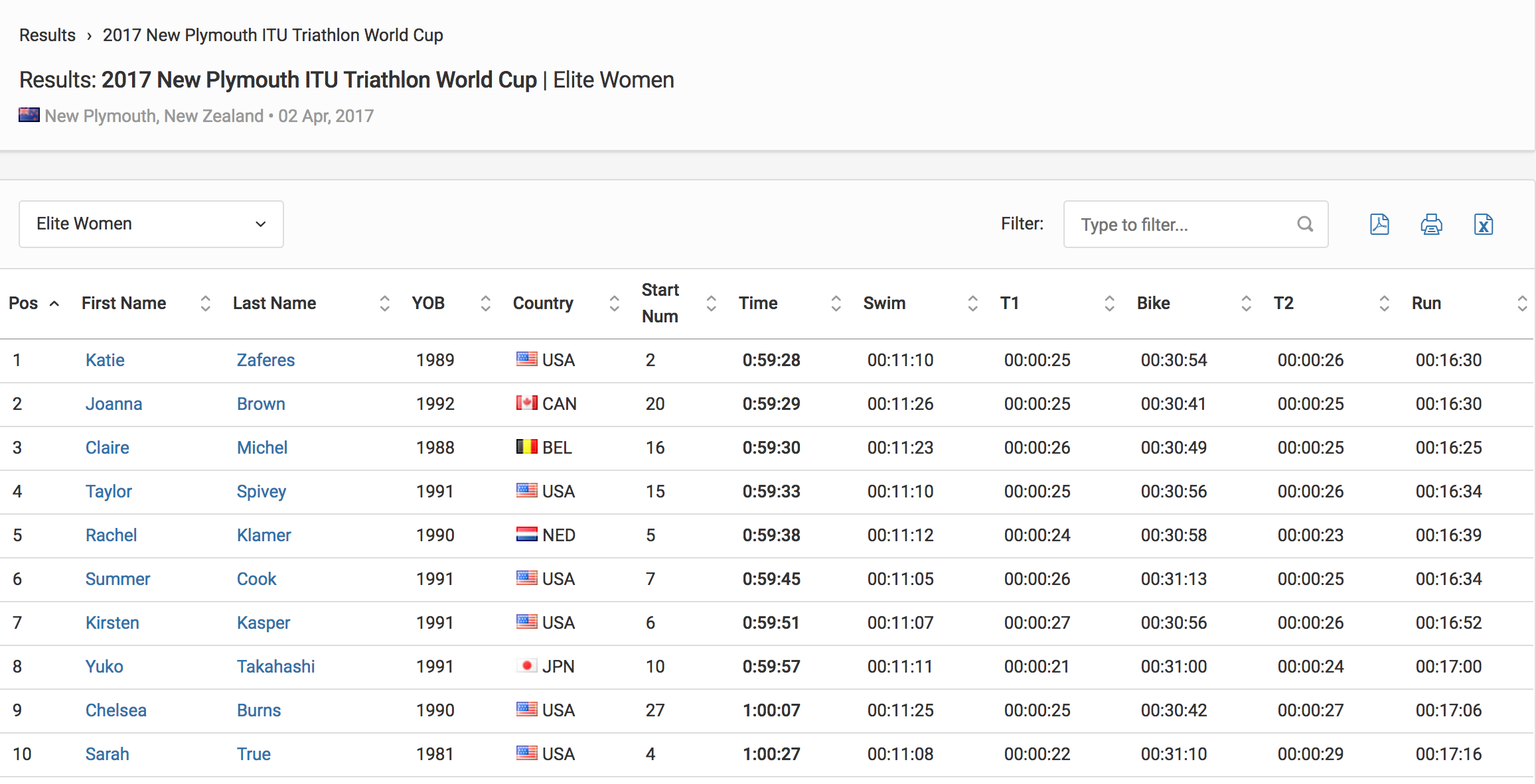 Results Elite Women 2017 New Plymouth ITU Triathlon World Cup Triathlon.org