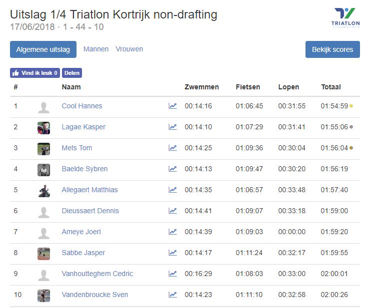 Triatlonwedstrijden be · Uitslag 1 4 Triatlon Kortrijk non drafting 2018