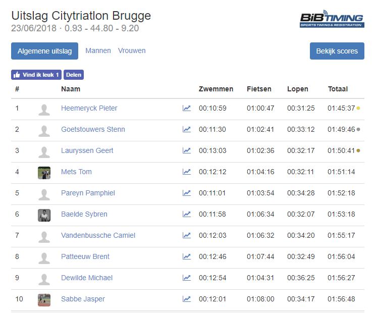 Triatlonwedstrijden be · Uitslag Citytriatlon Brugge 2018