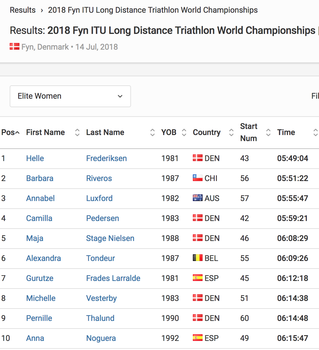 Results Elite Women 2018 Fyn ITU Long Distance Triathlon World Championships Triathlon org