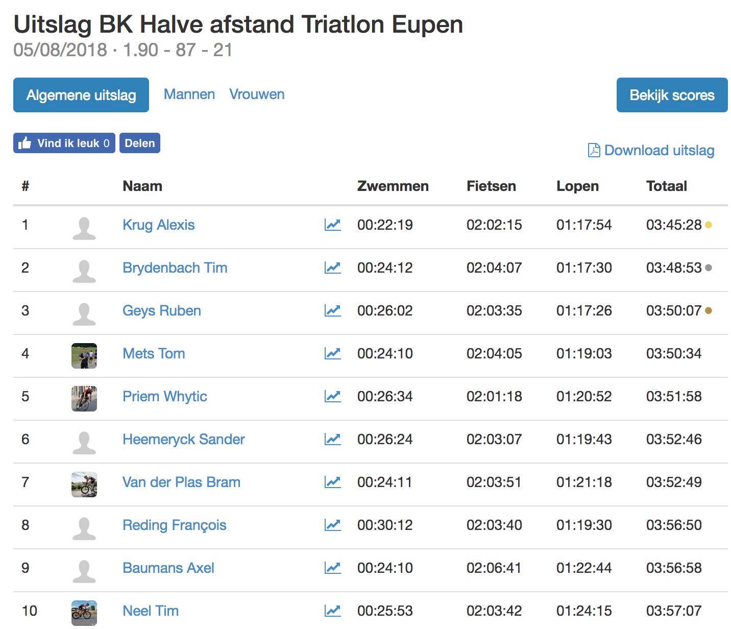 Triatlonwedstrijden be · Uitslag BK Halve afstand Triatlon Eupen 2018