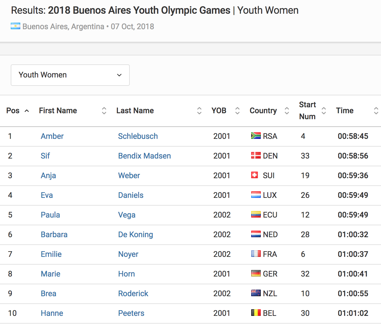 Results Youth Women 2018 Buenos Aires Youth Olympic Games Triathlon org
