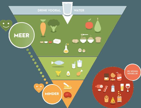 De basis van sportvoeding?… Gezonde voeding!